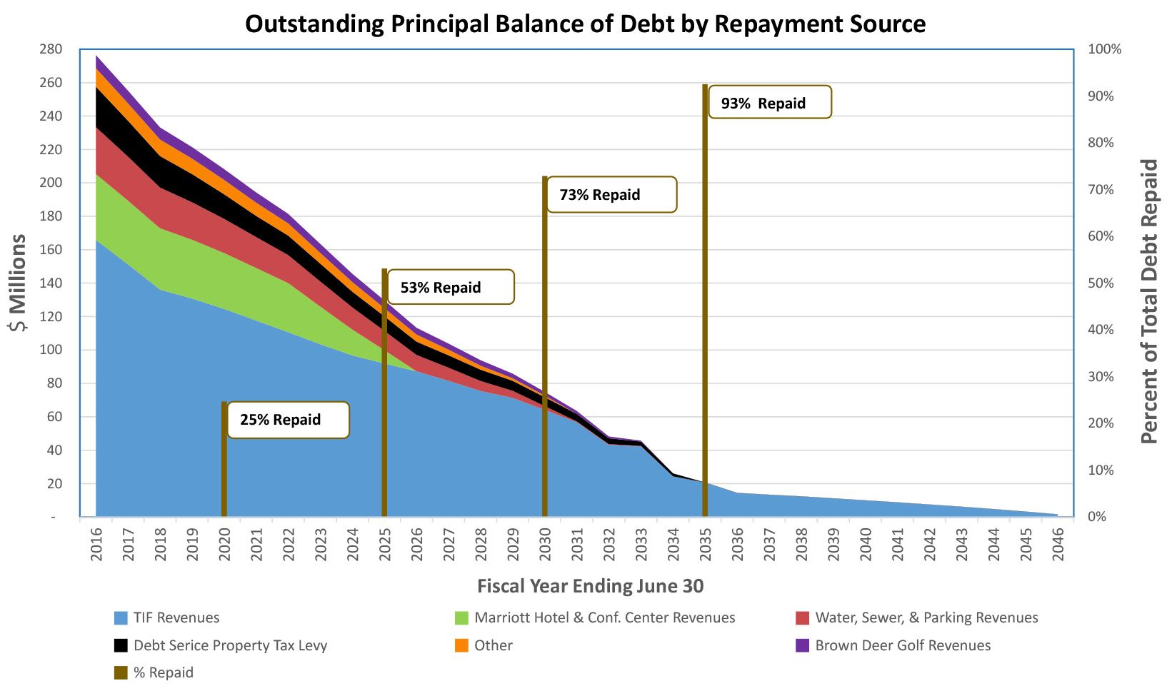 Outstanding Debt by Repayment May 2016