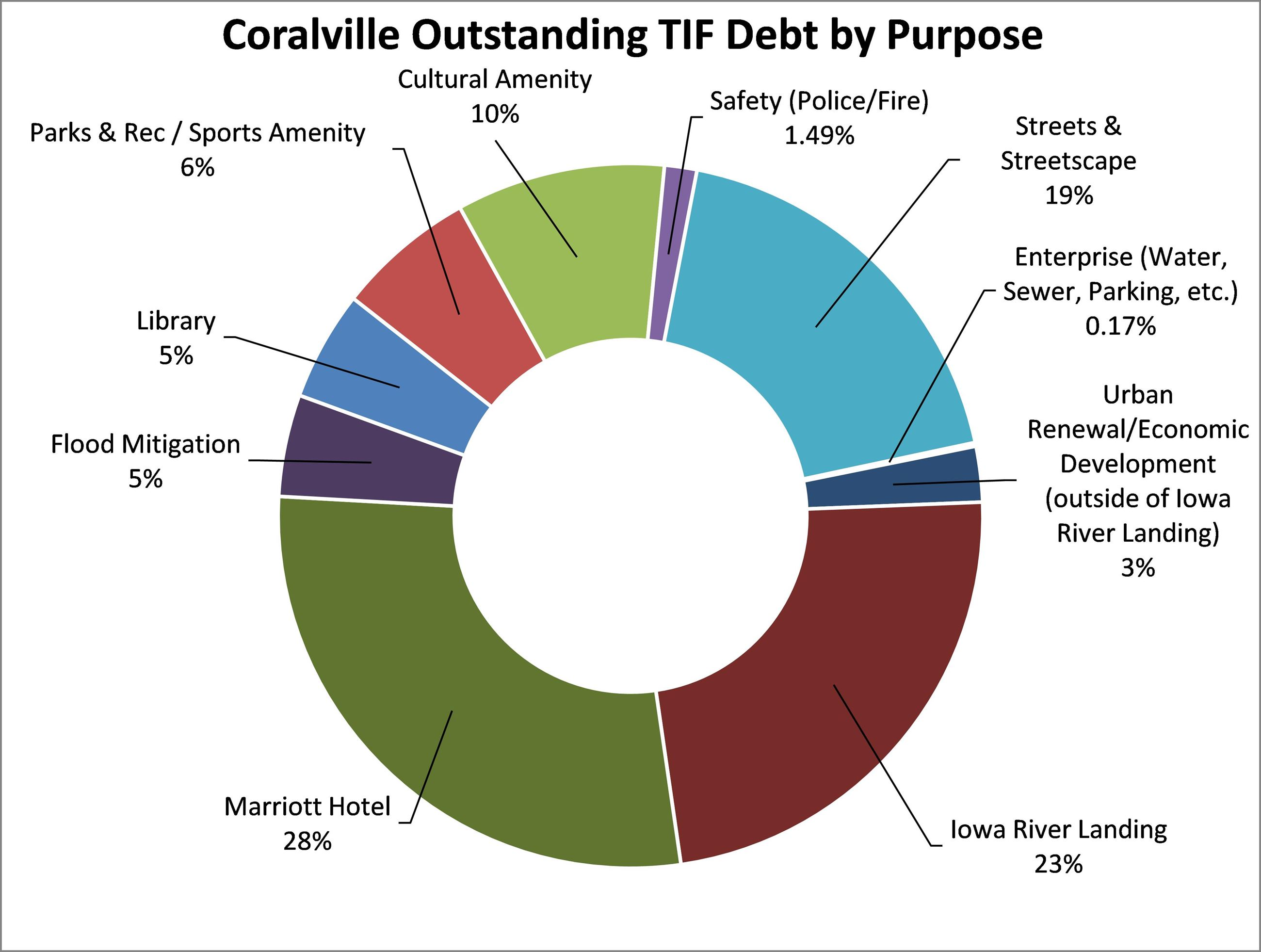 Outstanding TIF Debt by Purpose donut chart