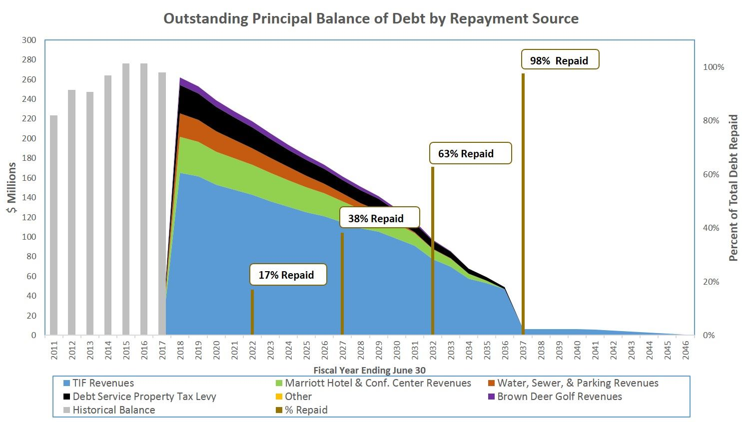 Coralville Outstanding Principal Balance of Debt by Repayment Source