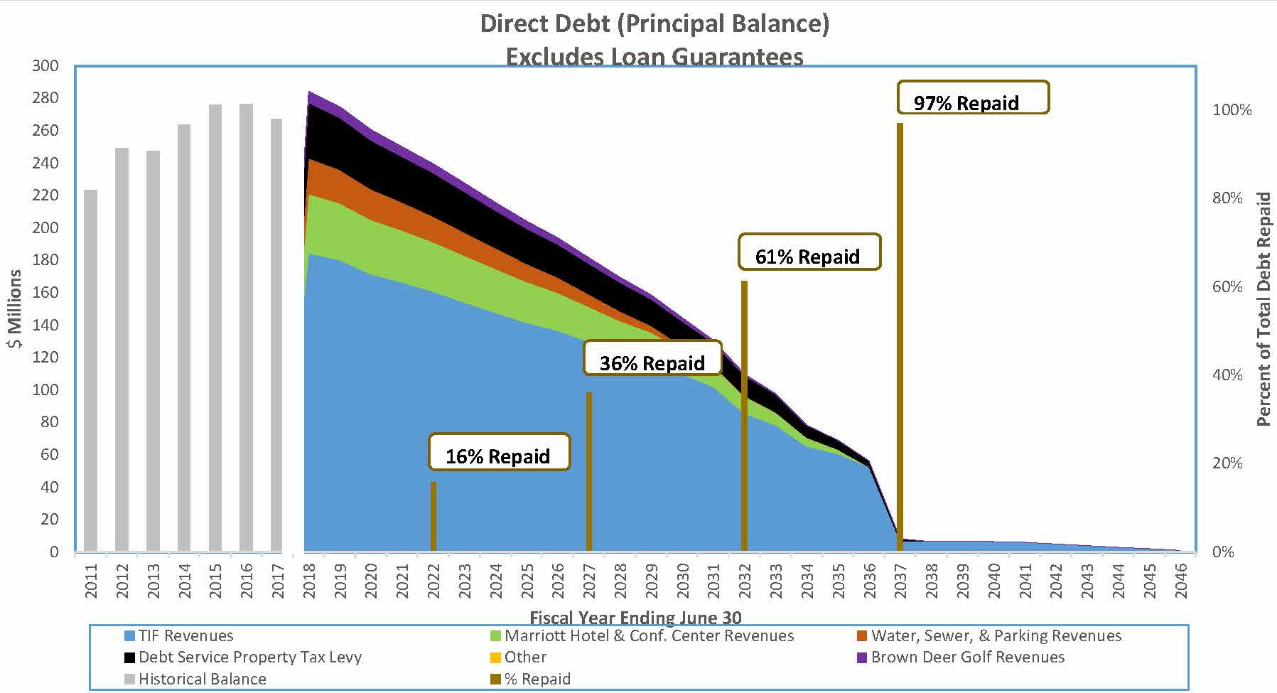Coralville Outstanding Principal Balance of Debt by Repayment Source 06302018